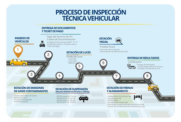 revision-tecnica-de-camiones-con-furgon